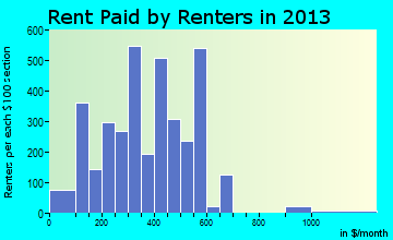 Fitzgerald rent paid by renters for apartments graph