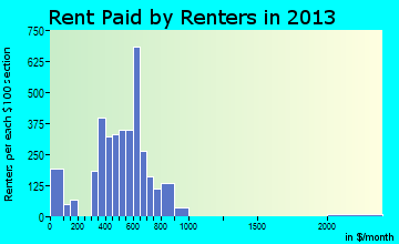 Fort Oglethorpe rent paid by renters for apartments graph