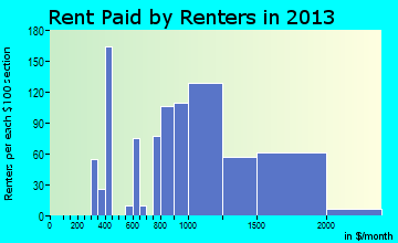 Ewa Beach rent paid by renters for apartments graph
