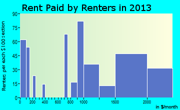 Haleiwa rent paid by renters for apartments graph