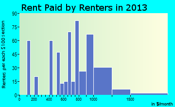 Honokaa rent paid by renters for apartments graph