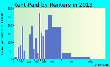 Kailua rent paid by renters for apartments graph