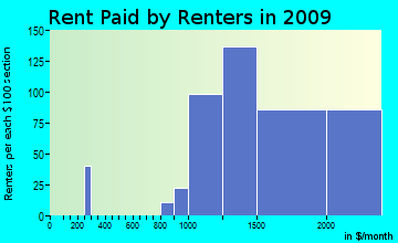 Makakilo City rent paid by renters for apartments graph