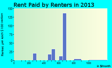 Pahoa rent paid by renters for apartments graph