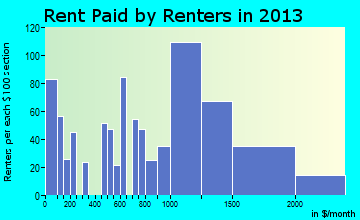 Waianae rent paid by renters for apartments graph