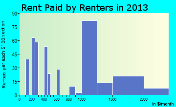 Waihee-Waiehu rent paid by renters for apartments graph