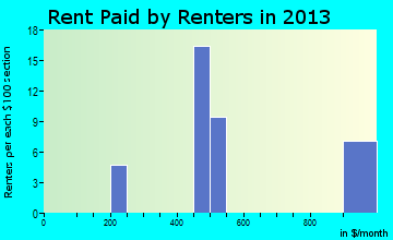 Declo rent paid by renters for apartments graph