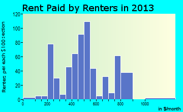 Filer rent paid by renters for apartments graph