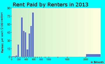 Glenns Ferry rent paid by renters for apartments graph