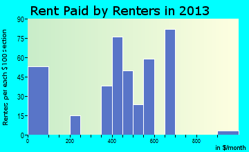 Hagerman rent paid by renters for apartments graph