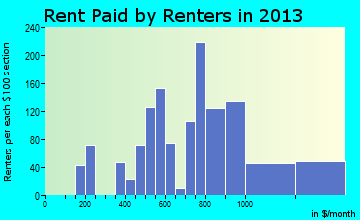 Hayden rent paid by renters for apartments graph
