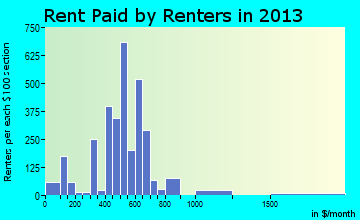 Rent paid by renters in 2013 in Jerome, ID