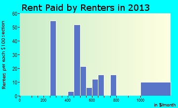 Ucon rent paid by renters for apartments graph