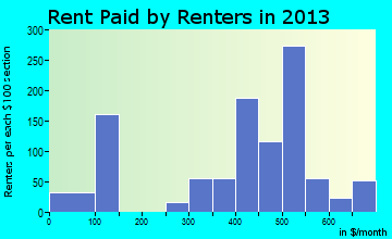 American Falls rent paid by renters for apartments graph