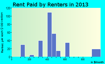 Ashton rent paid by renters for apartments graph