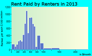 Macomb rent paid by renters for apartments graph