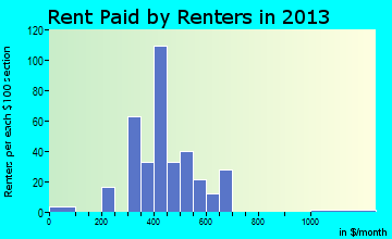 Manito rent paid by renters for apartments graph