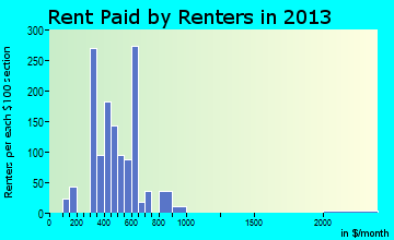 Marshall rent paid by renters for apartments graph