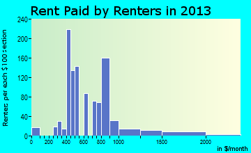 Maryville rent paid by renters for apartments graph
