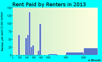 Metamora rent paid by renters for apartments graph