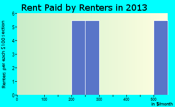 Palmer rent paid by renters for apartments graph