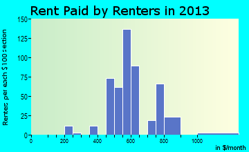 Pawnee rent paid by renters for apartments graph