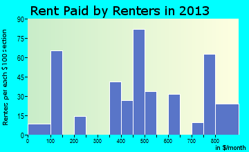 Pecatonica rent paid by renters for apartments graph