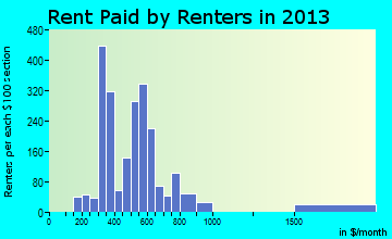 Peru rent paid by renters for apartments graph