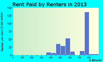 Sidney rent paid by renters for apartments graph