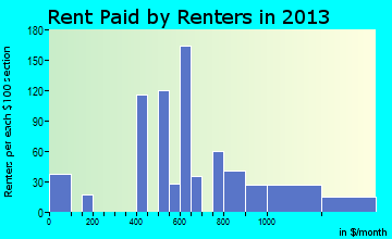 South Chicago Heights rent paid by renters for apartments graph
