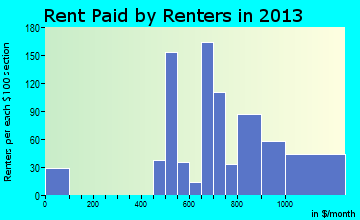 Stickney rent paid by renters for apartments graph