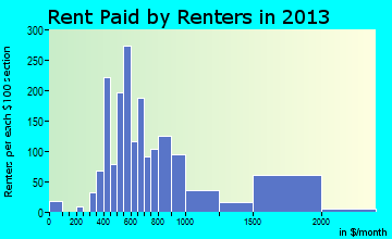 Swansea rent paid by renters for apartments graph