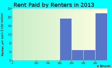Vermont rent paid by renters for apartments graph