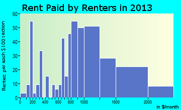 Kotzebue rent paid by renters for apartments graph