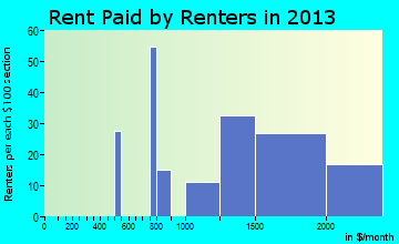 Burr Ridge rent paid by renters for apartments graph