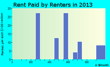 Carlock rent paid by renters for apartments graph