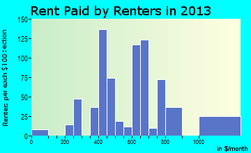 Caseyville rent paid by renters for apartments graph
