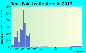 Rent paid by renters in 2013 in Centralia, IL