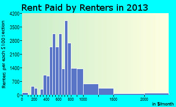 Champaign rent paid by renters for apartments graph
