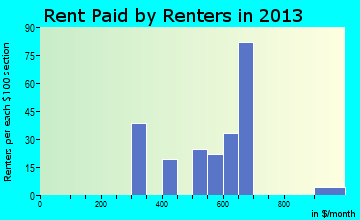 Coal Valley rent paid by renters for apartments graph