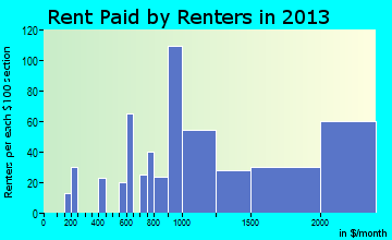 Deerfield rent paid by renters for apartments graph