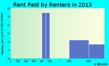 Deer Park rent paid by renters for apartments graph
