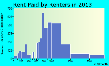 Downers Grove rent paid by renters for apartments graph