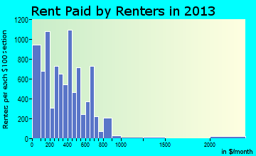 East St. Louis rent paid by renters for apartments graph