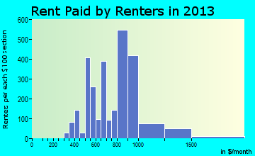 Fairview Heights rent paid by renters for apartments graph