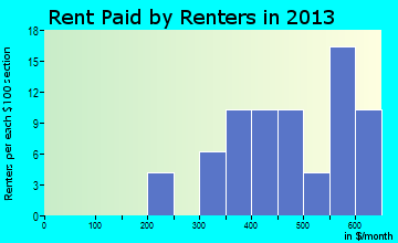 Rent paid by renters in 2016 in Franklin, IL