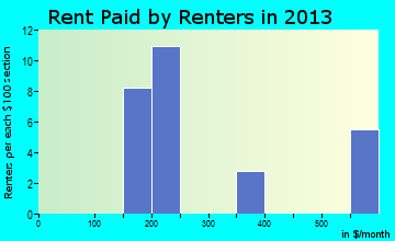 Gladstone rent paid by renters for apartments graph