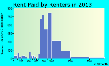 Glendale Heights rent paid by renters for apartments graph