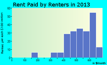 Gridley rent paid by renters for apartments graph