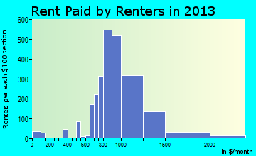 Hanover Park rent paid by renters for apartments graph